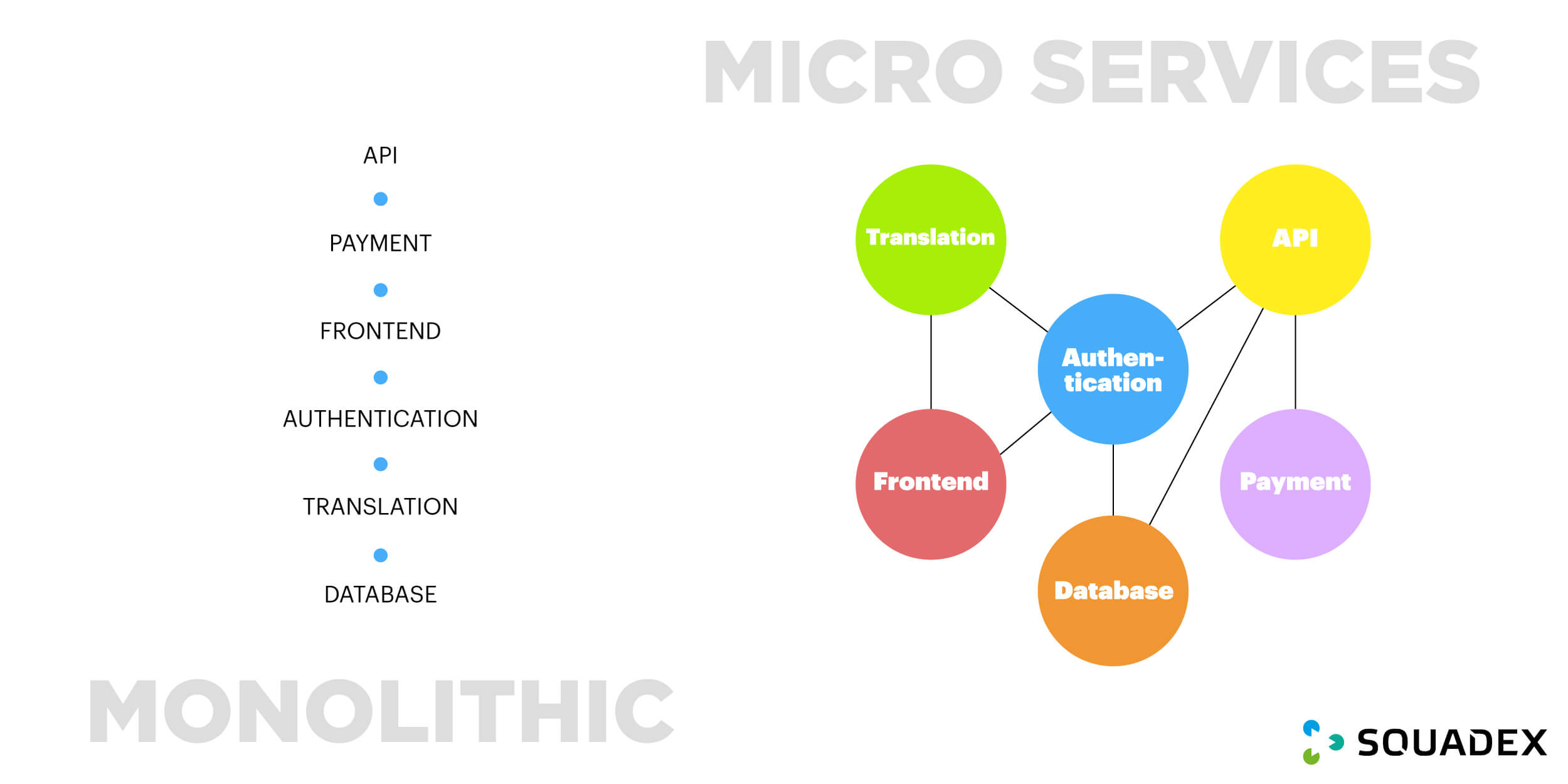 monolithic vs microservices infrastructure