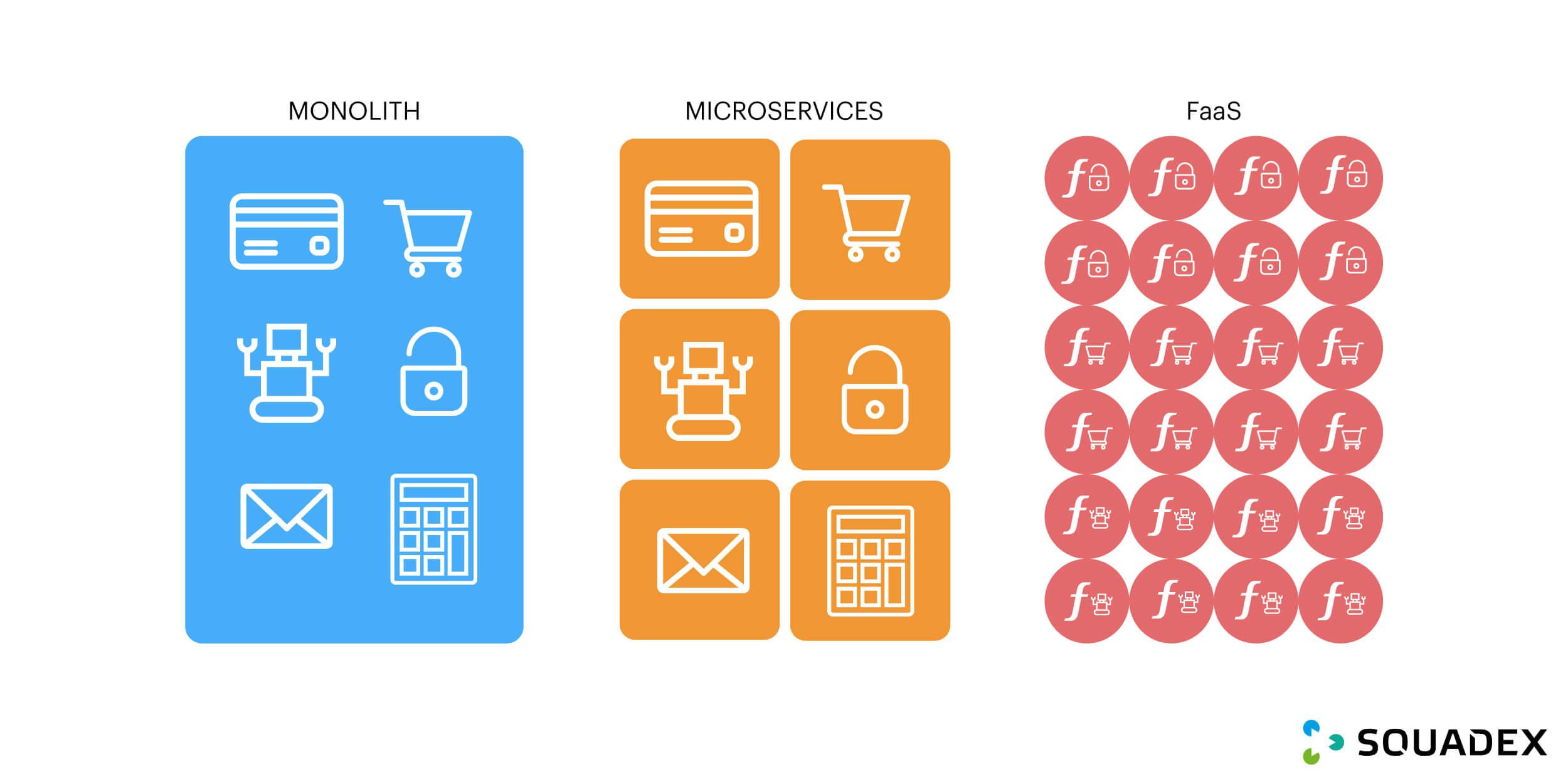 Monolithic vs Microservices vs FaaS structure