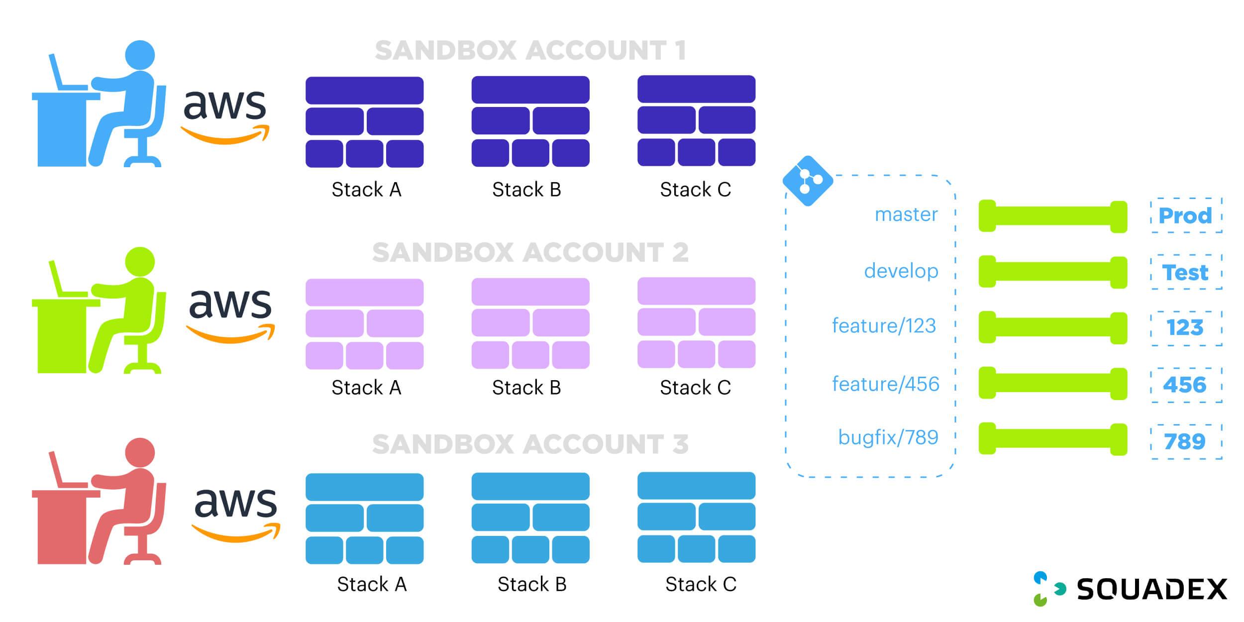 development specifics with serverless